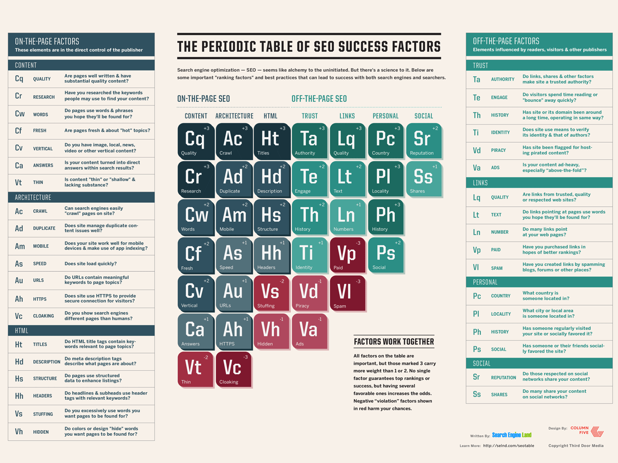 Periodic table of SEO, 2015 version