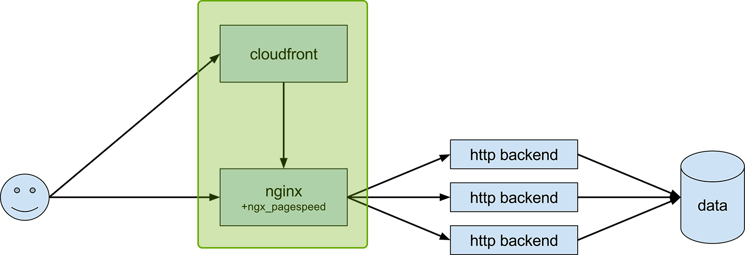 target architecture with cloudfront and nginx highlighted