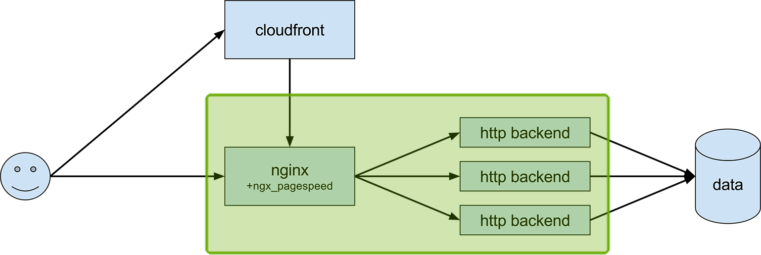 target architecture, nginx and the backend highlighted
